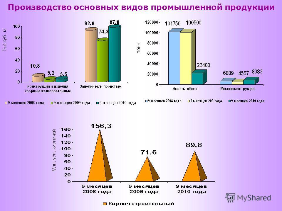 Производство основных видов промышленной продукции Тыс.куб. м тонн Млн. усл. кирпичей