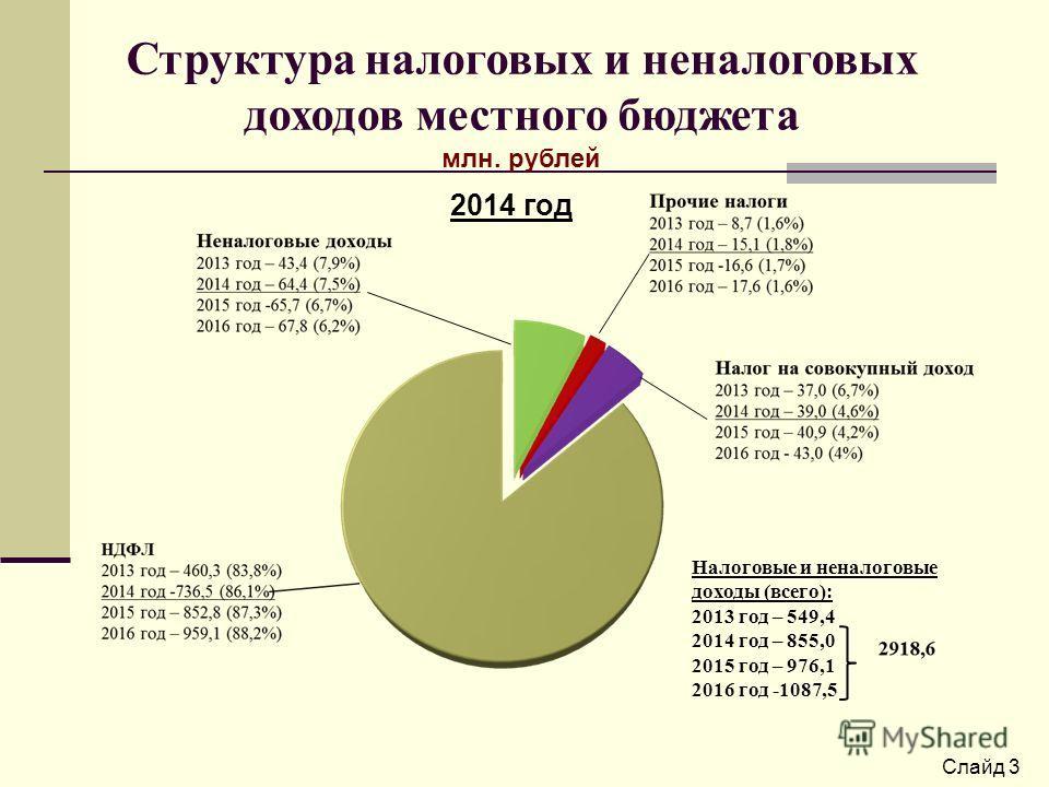 Слайд 3 Структура налоговых и неналоговых доходов местного бюджета млн. рублей 2014 год Налоговые и неналоговые доходы (всего): 2013 год – 549,4 2014 год – 855,0 2015 год – 976,1 2016 год -1087,5