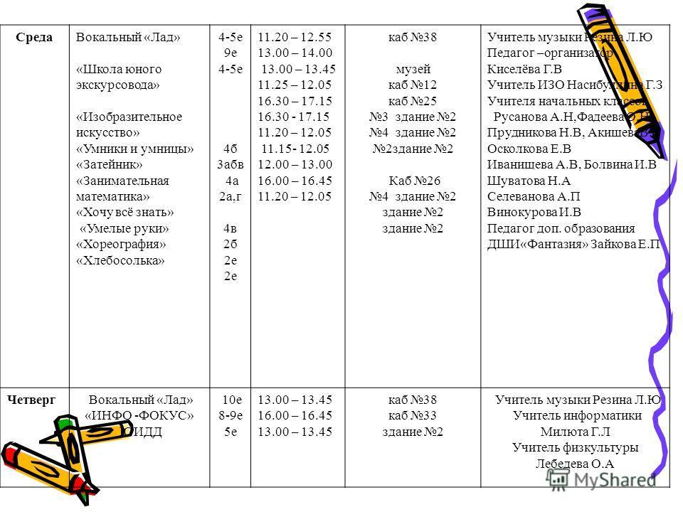 СредаВокальный «Лад» «Школа юного экскурсовода» «Изобразительное искусство» «Умники и умницы» «Затейник» «Занимательная математика» «Хочу всё знать» «Умелые руки» «Хореография» «Хлебосолька» 4-5е 9е 4-5е 4б 3абв 4а 2а,г 4в 2б 2е 11.20 – 12.55 13.00 –