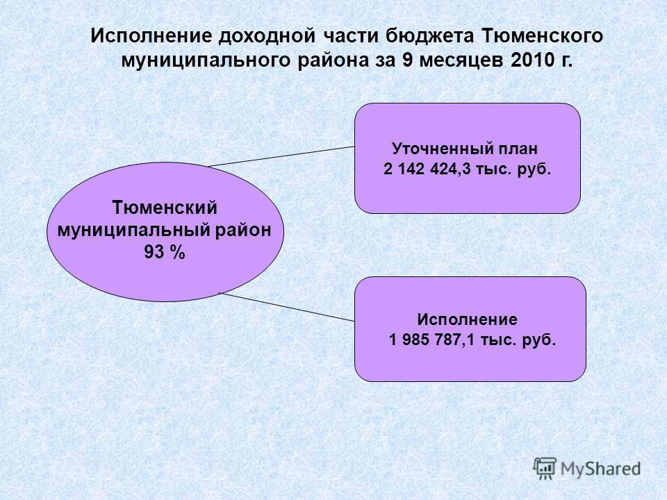 Тюменский муниципальный район 93 % Исполнение доходной части бюджета Тюменского муниципального района за 9 месяцев 2010 г. Исполнение 1 985 787,1 тыс. руб. Уточненный план 2 142 424,3 тыс. руб.