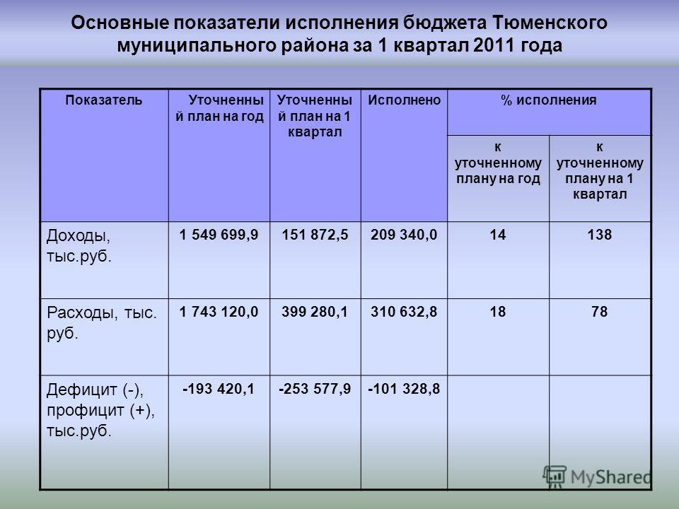 Основные показатели исполнения бюджета Тюменского муниципального района за 1 квартал 2011 года ПоказательУточненны й план на год Уточненны й план на 1 квартал Исполнено% исполнения к уточненному плану на год к уточненному плану на 1 квартал Доходы, т