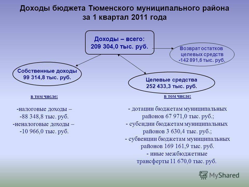 Доходы бюджета Тюменского муниципального района за 1 квартал 2011 года Доходы – всего: 209 304,0 тыс. руб. Собственные доходы 99 314,8 тыс. руб. Целевые средства 252 433,3 тыс. руб. в том числе: -налоговые доходы – -88 348,8 тыс. руб. -неналоговые до