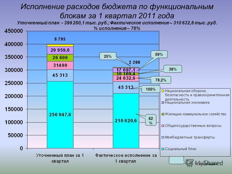 Исполнение расходов бюджета по функциональным блокам за 1 квартал 2011 года Уточненный план - 399 280,1 тыс. руб.; Фактическое исполнение – 310 632,8 тыс. руб. % исполнения – 78% 59% 25% 38% 78,2% 100% 82 % % исполнения