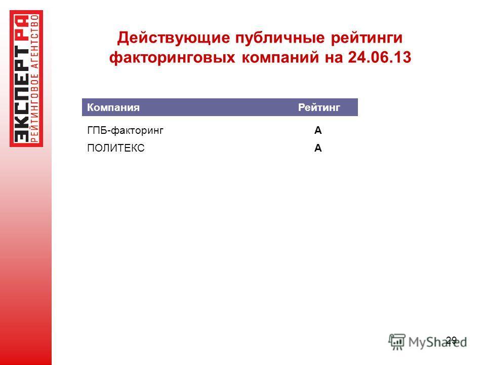 Действующие публичные рейтинги факторинговых компаний на 24.06.13 29 ГПБ-факторингА ПОЛИТЕКСА Компания Рейтинг