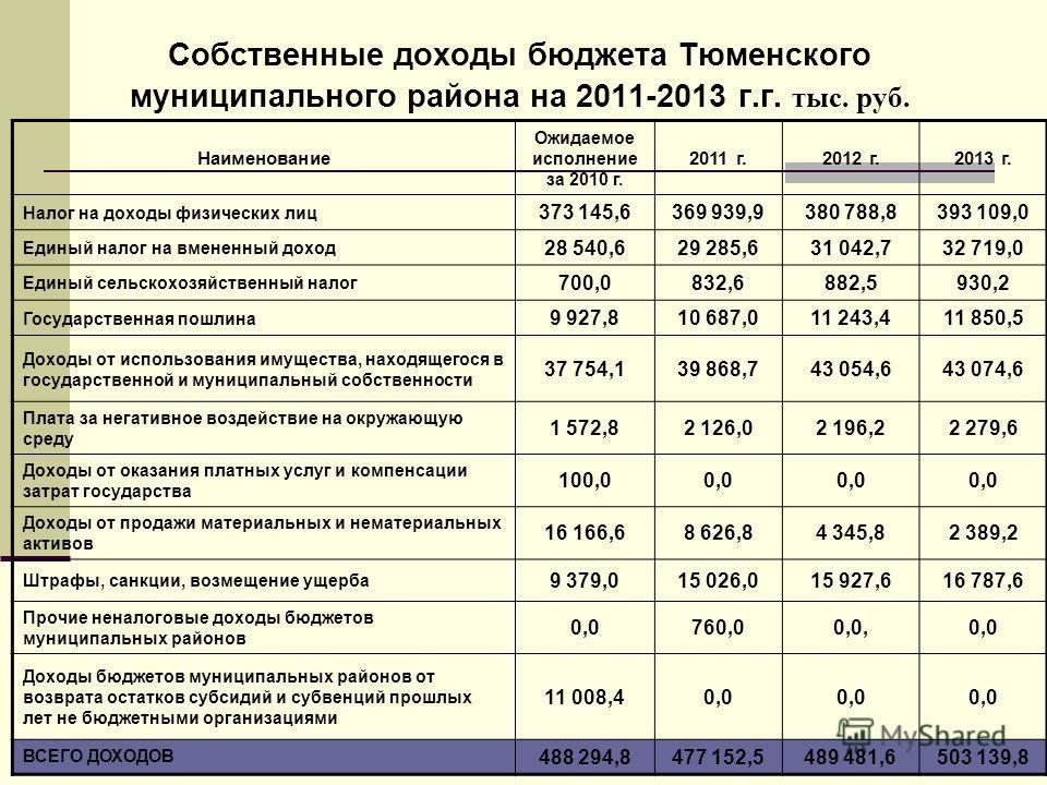 Собственные доходы бюджета Тюменского муниципального района на 2011-2013 г.г. тыс. руб. Наименование Ожидаемое исполнение за 2010 г. 2011 г.2012 г.2013 г. Налог на доходы физических лиц 373 145,6369 939,9380 788,8393 109,0 Единый налог на вмененный д
