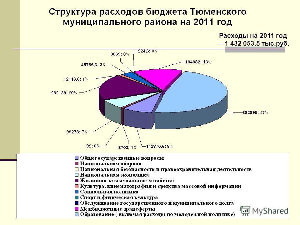 Расходы на 2011 год – 1 432 053,5 тыс.руб.