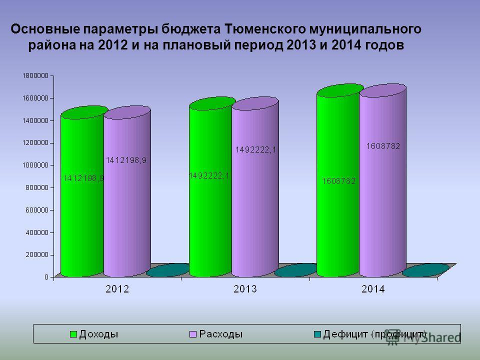 Основные параметры бюджета Тюменского муниципального района на 2012 и на плановый период 2013 и 2014 годов