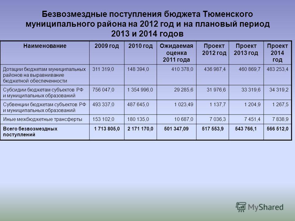 Безвозмездные поступления бюджета Тюменского муниципального района на 2012 год и на плановый период 2013 и 2014 годов Наименование2009 год2010 годОжидаемая оценка 2011 года Проект 2012 год Проект 2013 год Проект 2014 год Дотации бюджетам муниципальны
