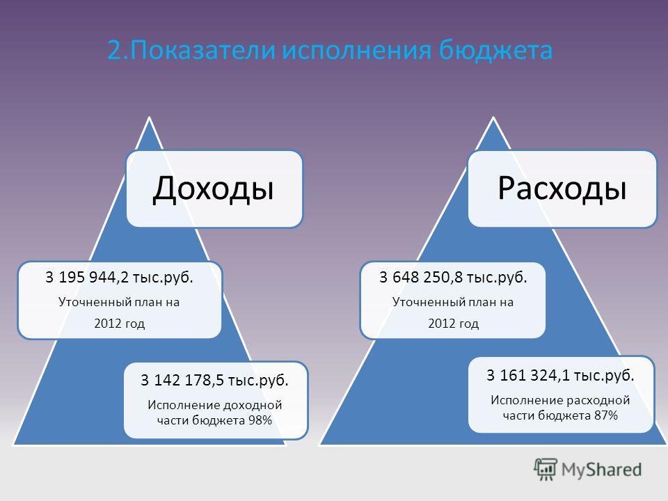 2.Показатели исполнения бюджета Доходы 3 195 944,2 тыс.руб. Уточненный план на 2012 год 3 142 178,5 тыс.руб. Исполнение доходной части бюджета 98% Расходы 3 648 250,8 тыс.руб. Уточненный план на 2012 год 3 161 324,1 тыс.руб. Исполнение расходной част