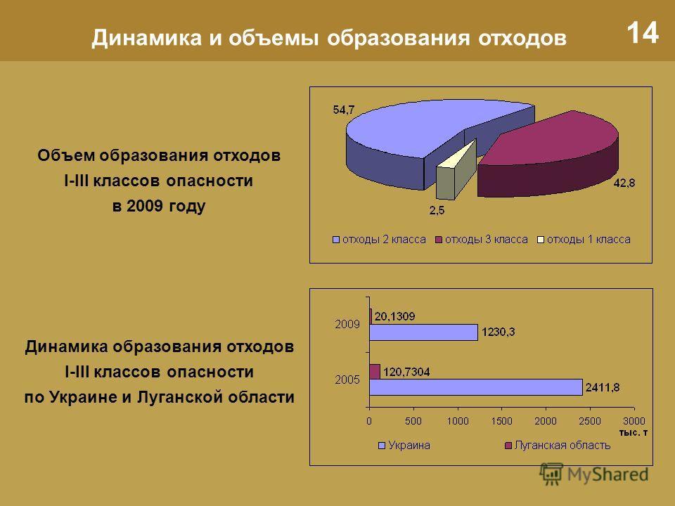 14 Динамика и объемы образования отходов Объем образования отходов I-III классов опасности в 2009 году Динамика образования отходов I-III классов опасности по Украине и Луганской области