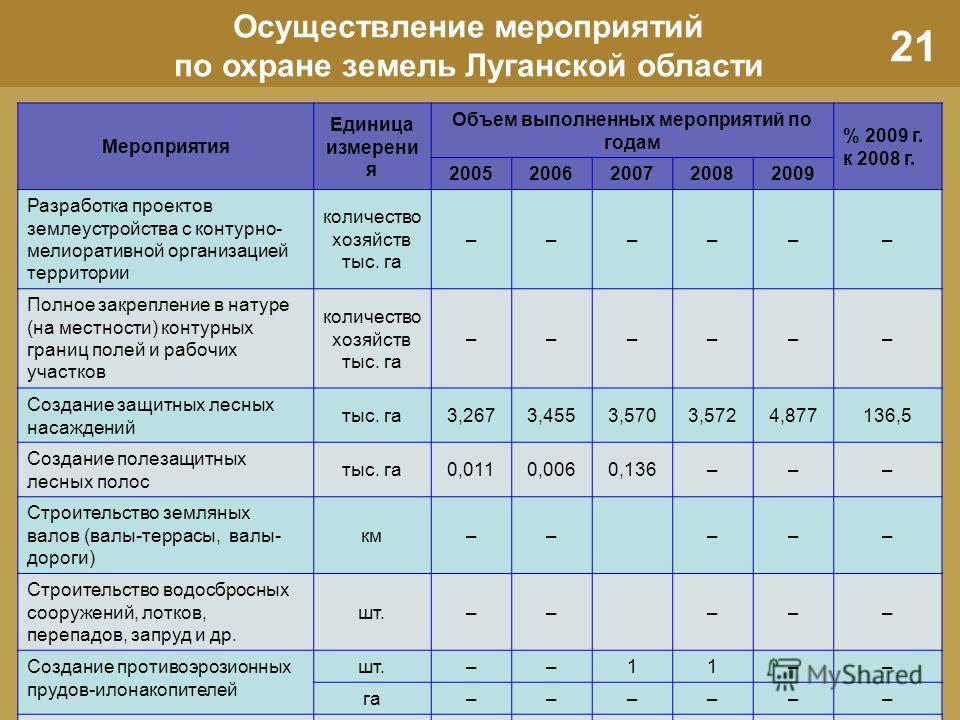 21 Осуществление мероприятий по охране земель Луганской области Мероприятия Единица измерени я Объем выполненных мероприятий по годам % 2009 г. к 2008 г. 20052006200720082009 Разработка проектов землеустройства с контурно- мелиоративной организацией