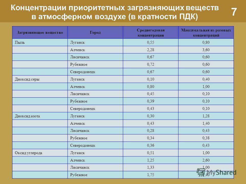 7 Концентрации приоритетных загрязняющих веществ в атмосферном воздухе (в кратности ПДК) Загрязняющее веществоГород Среднегодовая концентрация Максимальная из разовых концентраций ПыльЛуганск0,550,80 Алчевск2,283,60 Лисичанск0,670,60 Рубежное0,720,60
