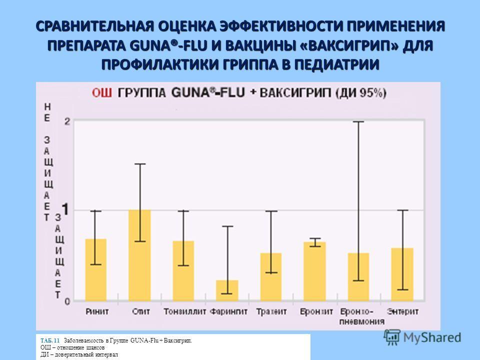 ТАБ. 11 Заболеваемость в Группе GUNA-Flu + Ваксигрип. ОШ – отношение шансов ДИ – доверительный интервал