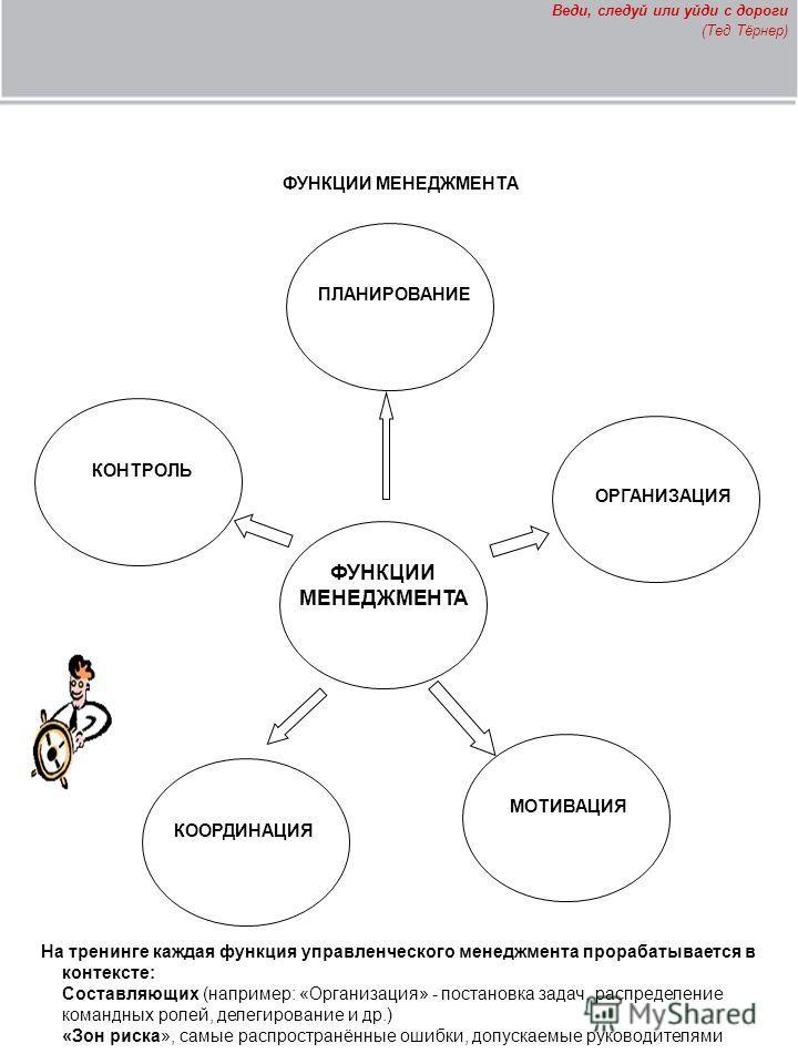 ФУНКЦИИ МЕНЕДЖМЕНТА ПЛАНИРОВАНИЕ ОРГАНИЗАЦИЯ МОТИВАЦИЯ КООРДИНАЦИЯ КОНТРОЛЬ На тренинге каждая функция управленческого менеджмента прорабатывается в контексте: Составляющих (например: «Организация» - постановка задач, распределение командных ролей, д