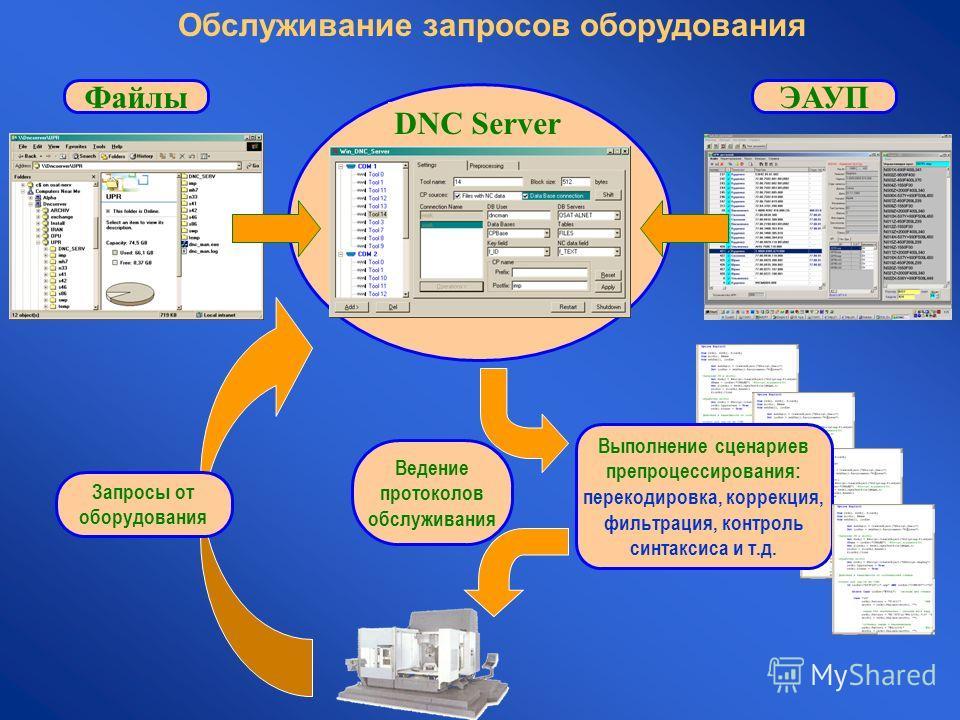 Обслуживание запросов оборудования DNC Server Запросы от оборудования Выполнение сценариев препроцессирования: перекодировка, коррекция, фильтрация, контроль синтаксиса и т.д. Ведение протоколов обслуживания ФайлыЭАУП