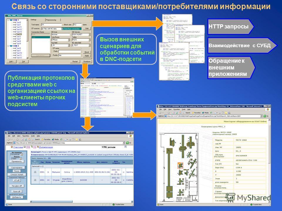 Связь со сторонними поставщиками/потребителями информации Публикация протоколов средствами web с организацией ссылок на web-клиенты прочих подсистем Вызов внешних сценариев для обработки событий в DNC-подсети HTTP запросы Взаимодействие с СУБД Обраще