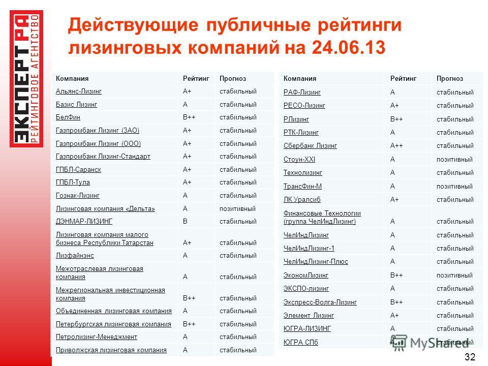 32 Действующие публичные рейтинги лизинговых компаний на 24.06.13 КомпанияРейтингПрогноз Альянс-ЛизингА+стабильный Базис ЛизингАстабильный БелФинВ++стабильный Газпромбанк Лизинг (ЗАО)А+стабильный Газпромбанк Лизинг (ООО)А+стабильный Газпромбанк Лизин