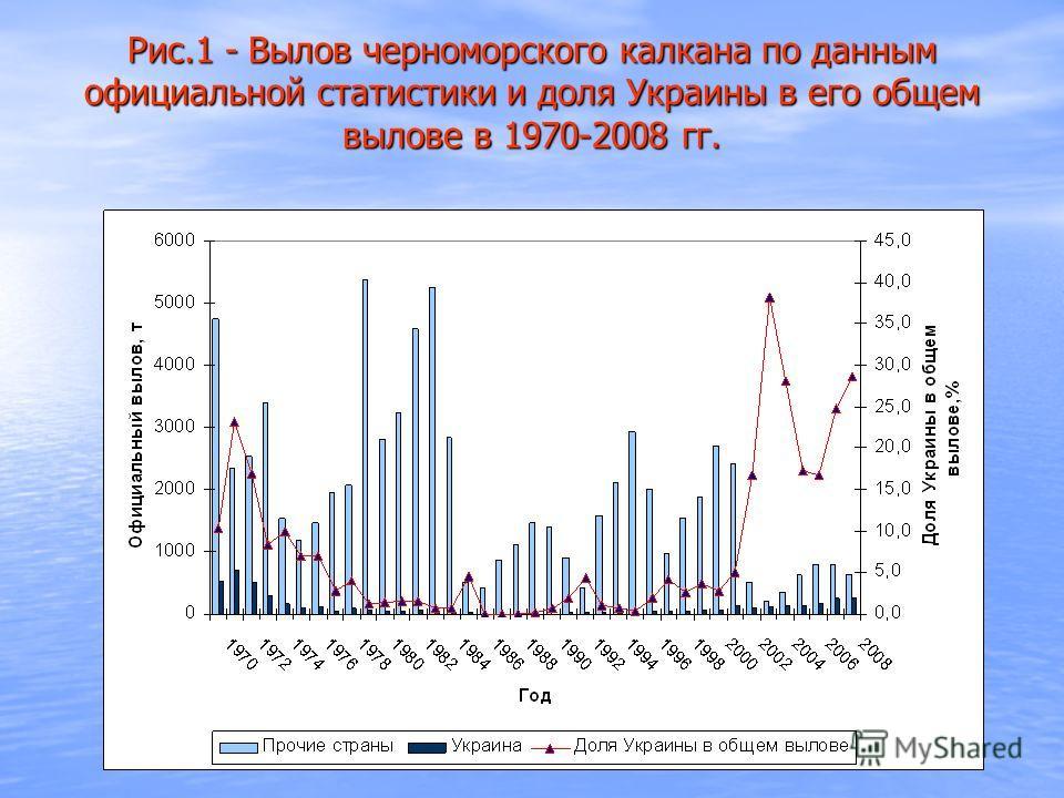 Рис.1 - Вылов черноморского калкана по данным официальной статистики и доля Украины в его общем вылове в 1970-2008 гг.