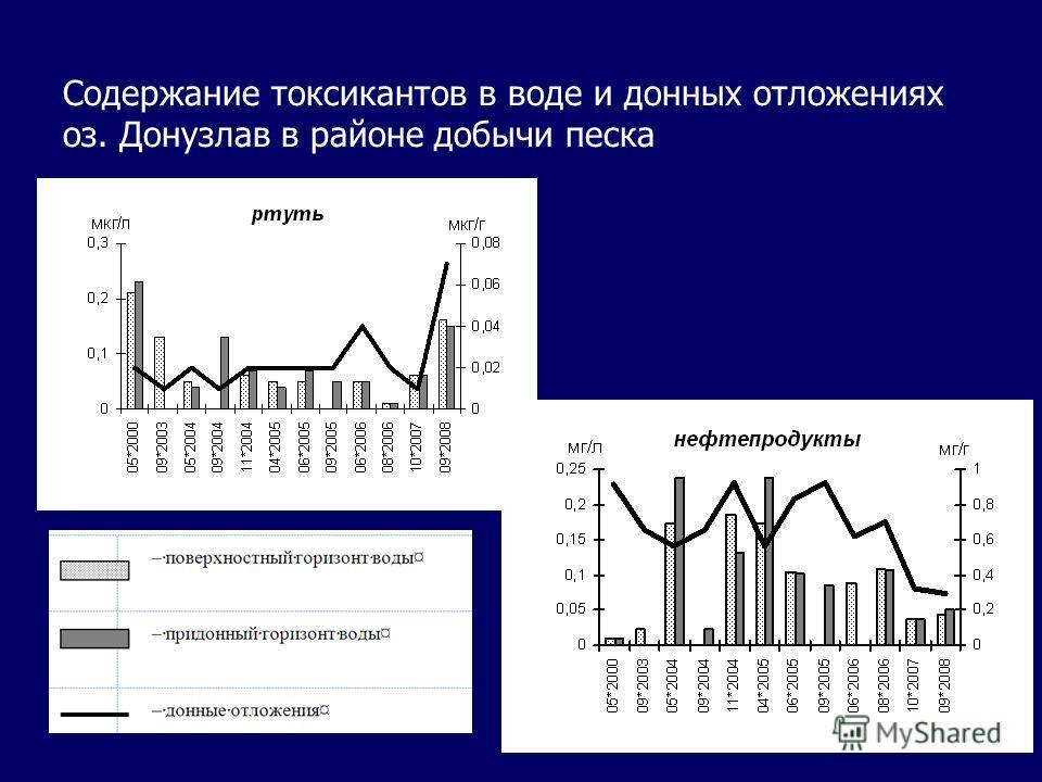 Содержание токсикантов в воде и донных отложениях оз. Донузлав в районе добычи песка