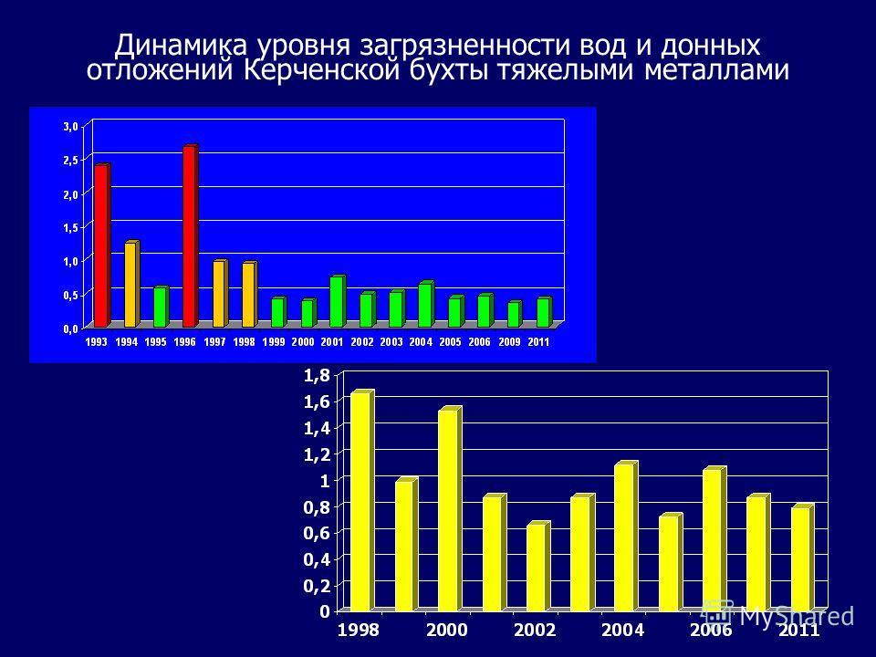 Динамика уровня загрязненности вод и донных отложений Керченской бухты тяжелыми металлами