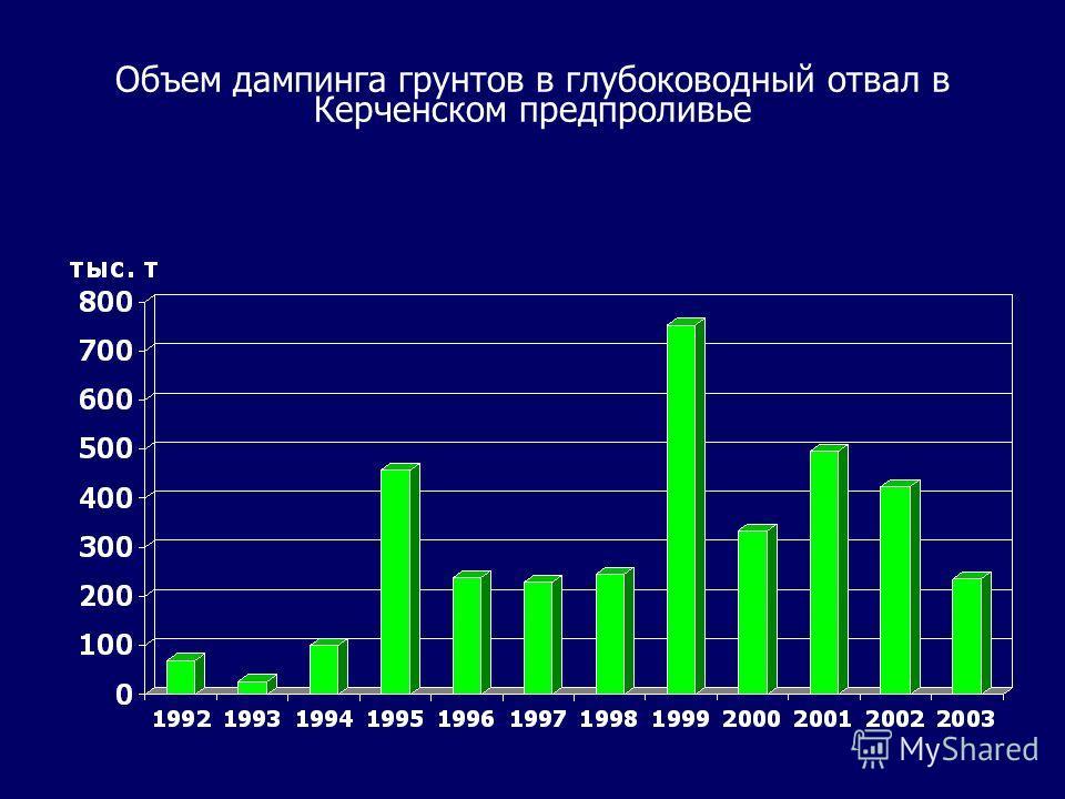 Объем дампинга грунтов в глубоководный отвал в Керченском предпроливье