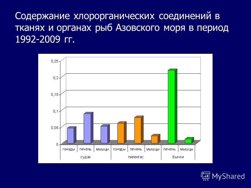 Содержание хлорорганических соединений в тканях и органах рыб Азовского моря в период 1992-2009 гг.