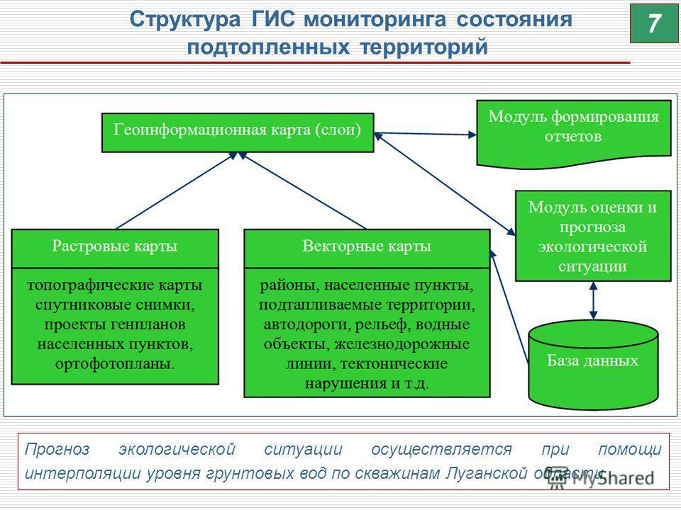Структура ГИС мониторинга состояния подтопленных территорий 7 Прогноз экологической ситуации осуществляется при помощи интерполяции уровня грунтовых вод по скважинам Луганской области.