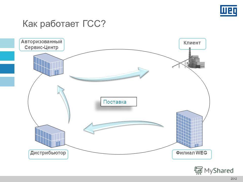 Авторизованный Сервис-Центр Как работает ГСС? Дистрибьютор Филиал WEG Клиент Новый заказ 2012