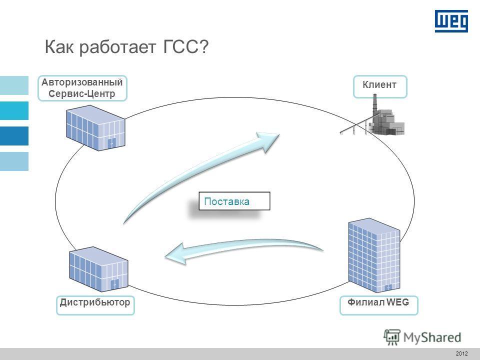Авторизованный Сервис-Центр Как работает ГСС? Дистрибьютор Филиал WEG Клиент Поставка 2012