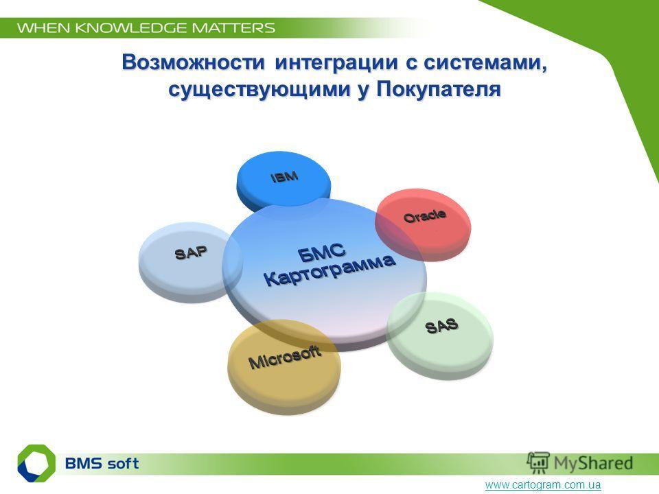 Возможности интеграции с системами, существующими у Покупателя www.cartogram.com.ua