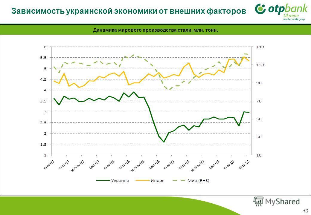 Зависимость украинской экономики от внешних факторов Динамика мирового производства стали, млн. тонн. 10