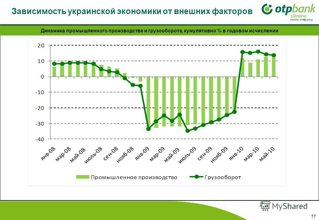 Зависимость украинской экономики от внешних факторов Динамика промышленного производства и грузооборота, кумулятивно % в годовом исчислении 11