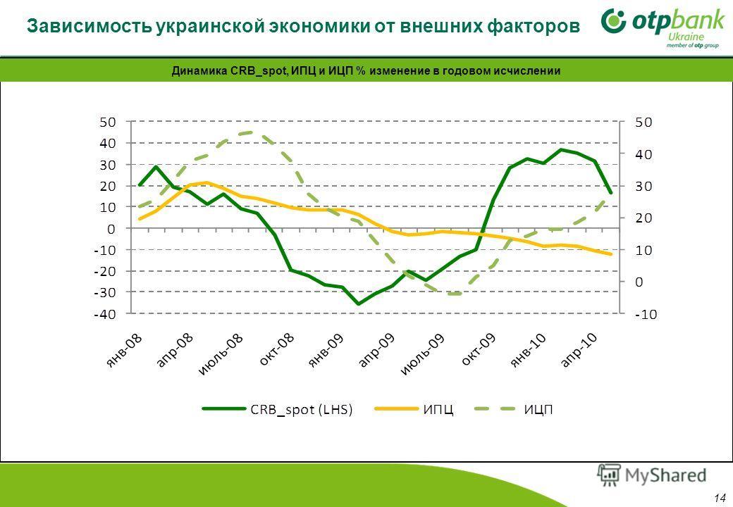 Зависимость украинской экономики от внешних факторов Динамика CRB_spot, ИПЦ и ИЦП % изменение в годовом исчислении 14