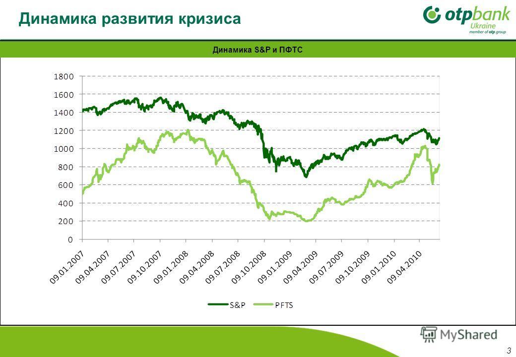 Динамика развития кризиса Динамика S&P и ПФТС 3