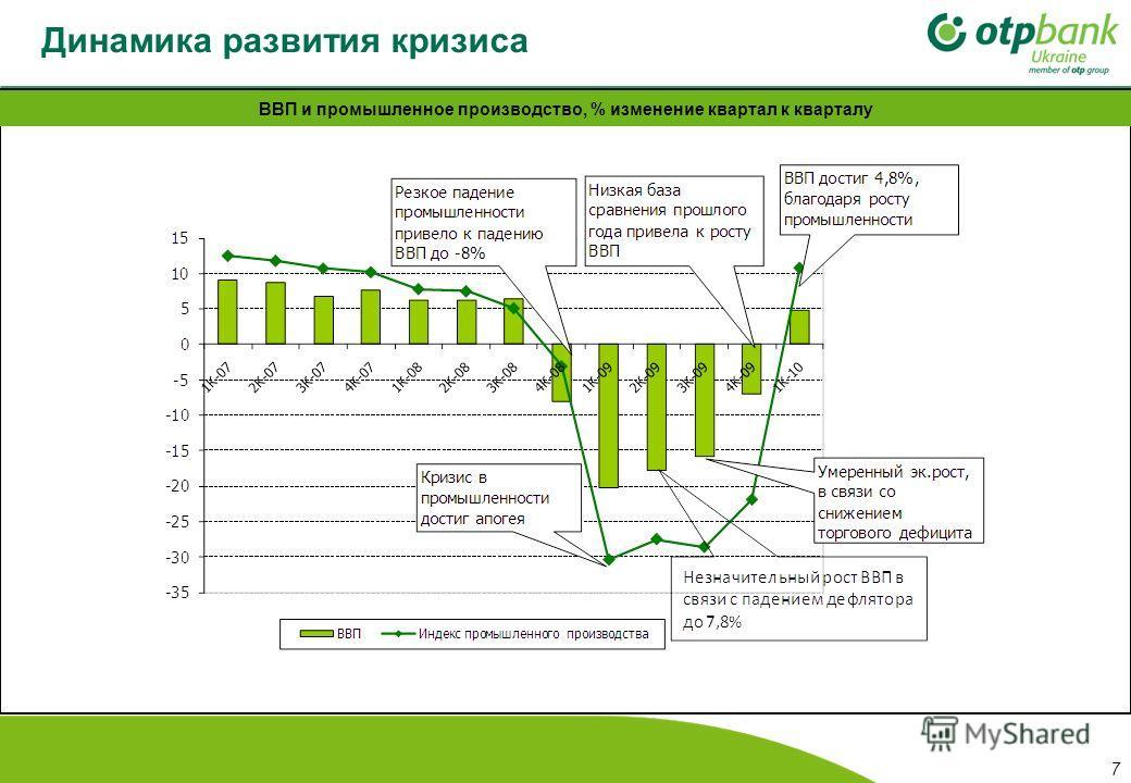 Динамика развития кризиса ВВП и промышленное производство, % изменение квартал к кварталу 7