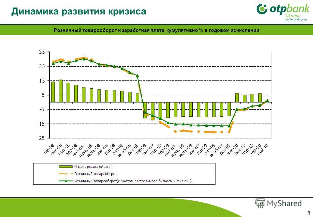 Динамика развития кризиса Розничный товарооборот и заработная плата, кумулятивно % в годовом исчислении 8