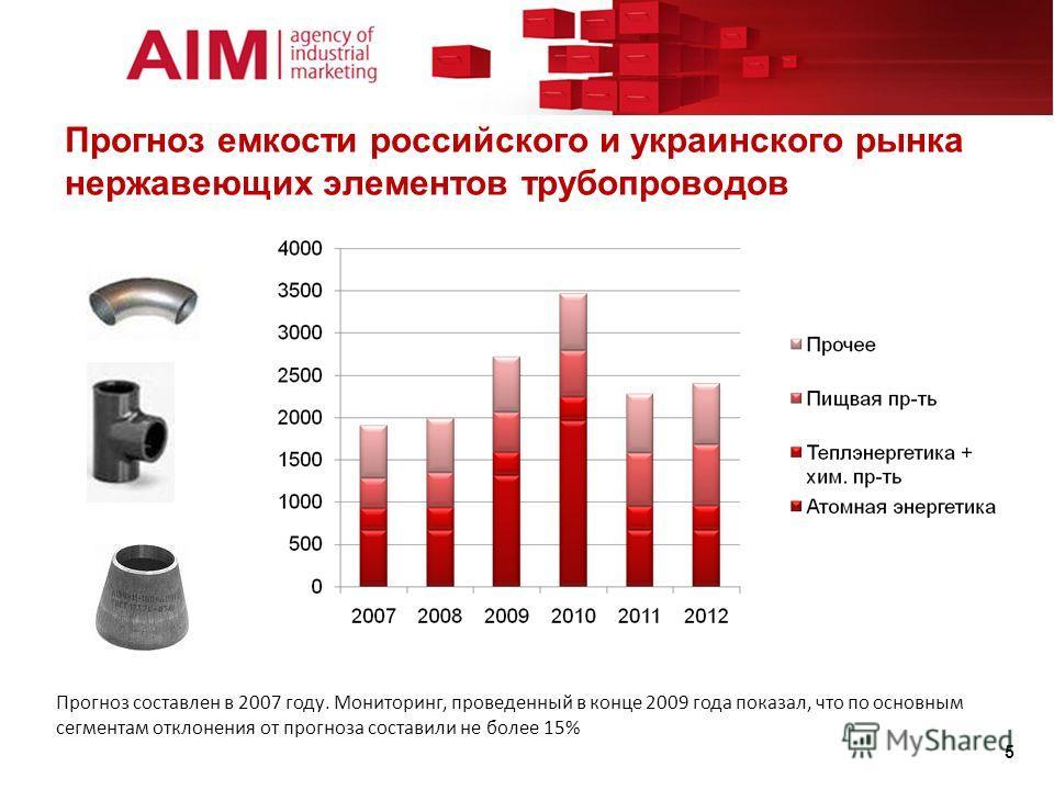 Прогноз емкости российского и украинского рынка нержавеющих элементов трубопроводов 5 Прогноз составлен в 2007 году. Мониторинг, проведенный в конце 2009 года показал, что по основным сегментам отклонения от прогноза составили не более 15%