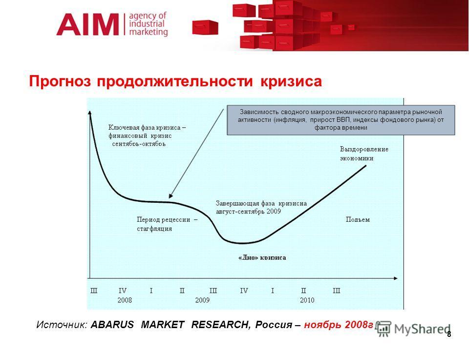 Прогноз продолжительности кризиса 8 Источник: ABARUS MARKET RESEARCH, Россия – ноябрь 2008г Зависимость сводного макроэкономического параметра рыночной активности (инфляция, прирост ВВП, индексы фондового рынка) от фактора времени