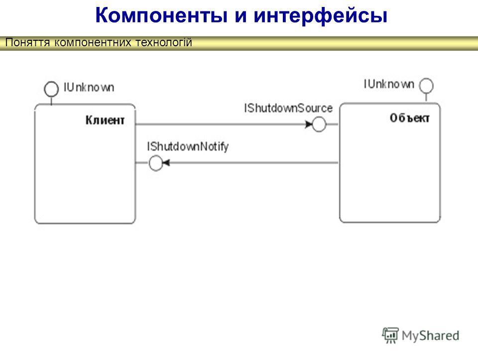 Поняття компонентних технологій Компоненты и интерфейсы