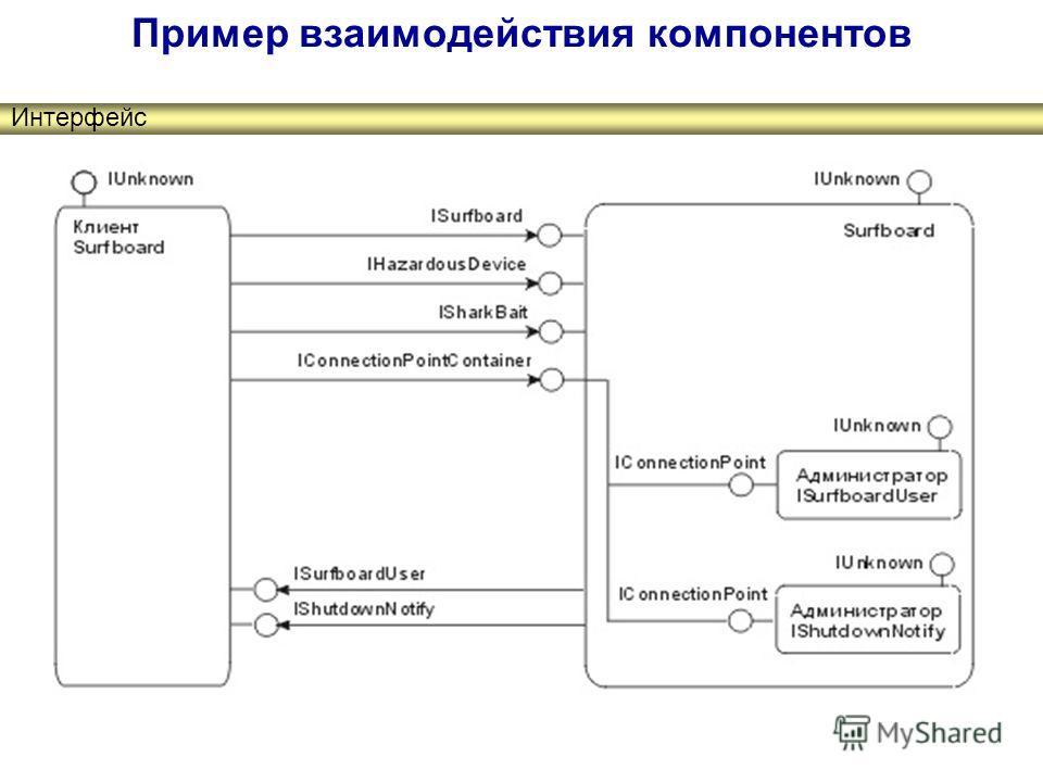 Пример взаимодействия компонентов Интерфейс