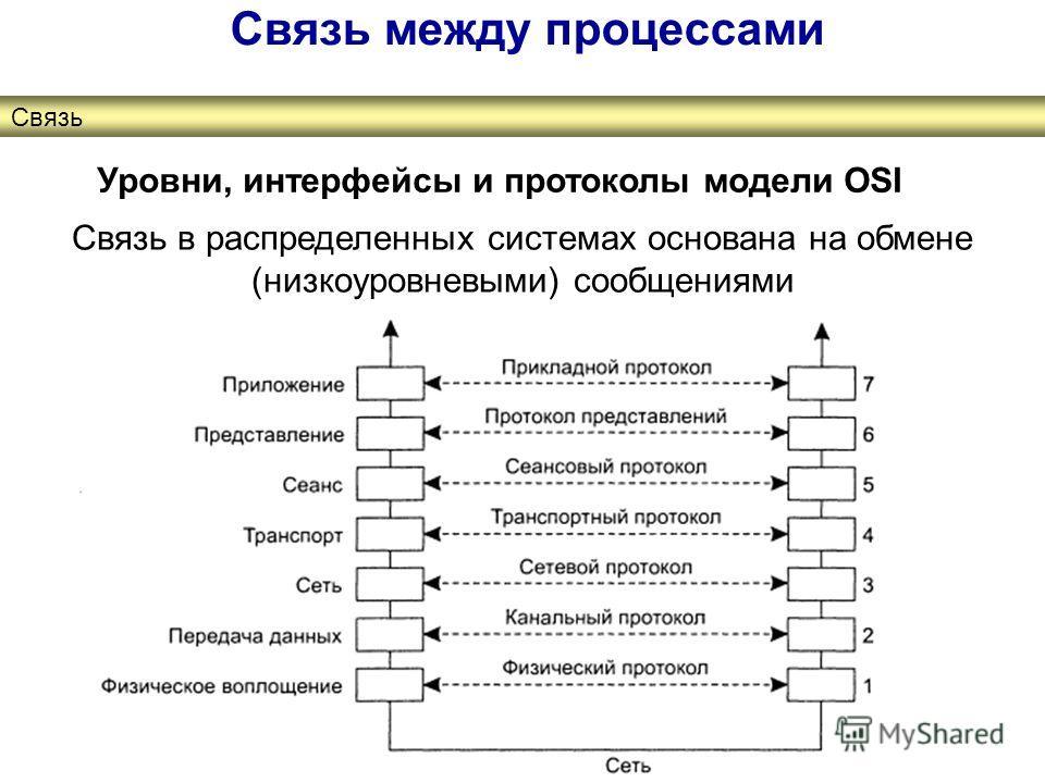 Связь между процессами Связь Уровни, интерфейсы и протоколы модели OSI Связь в распределенных системах основана на обмене (низкоуровневыми) сообщениями