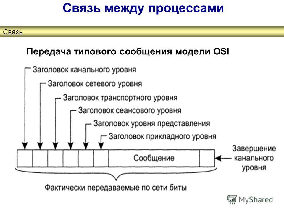 Связь между процессами Связь Передача типового сообщения модели OSI