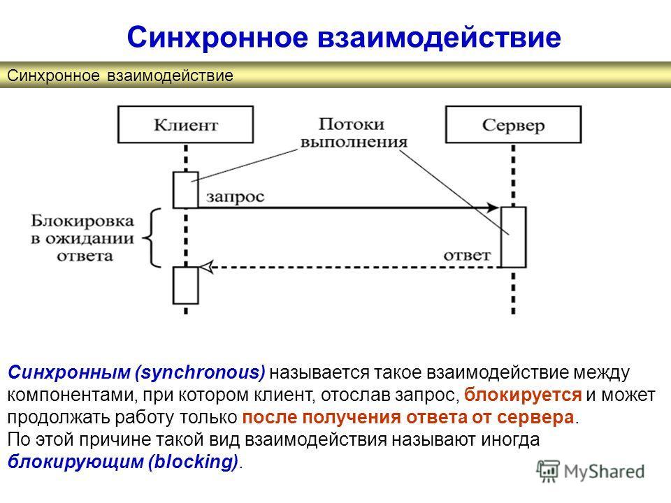 Синхронное взаимодействие Синхронным (synchronous) называется такое взаимодействие между компонентами, при котором клиент, отослав запрос, блокируется и может продолжать работу только после получения ответа от сервера. По этой причине такой вид взаим