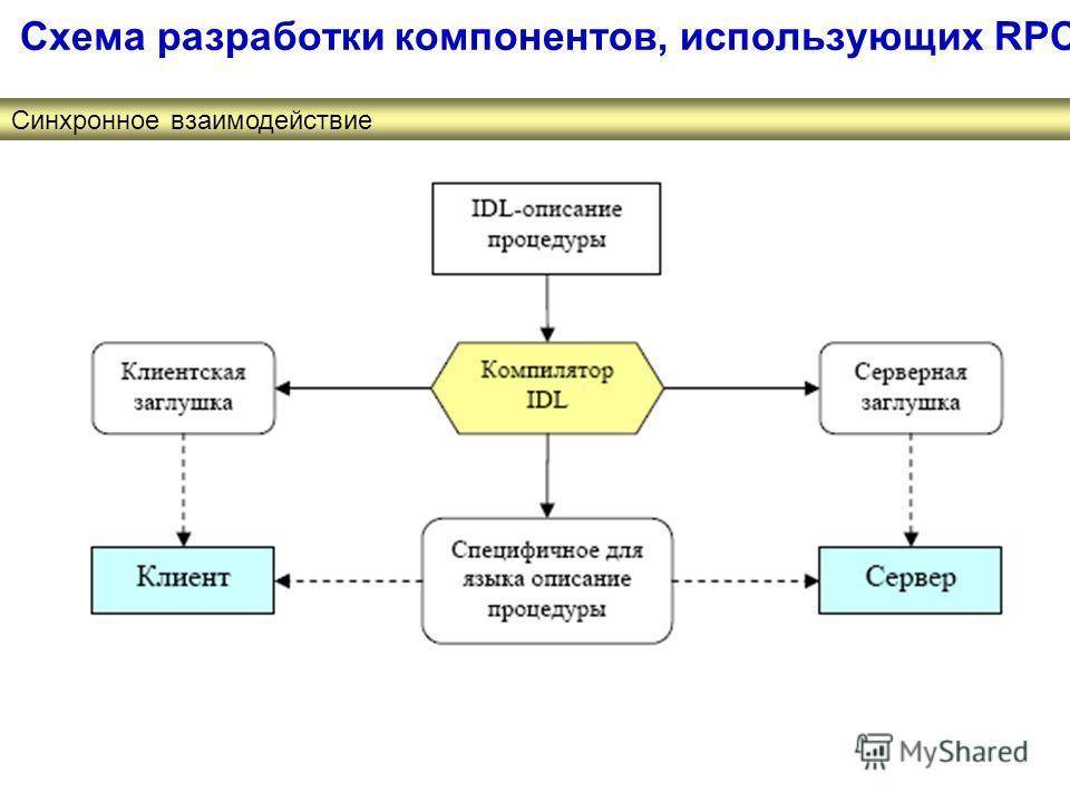 Схема разработки компонентов, использующих RPC Синхронное взаимодействие