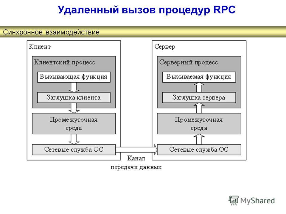Удаленный вызов процедур RPC Синхронное взаимодействие