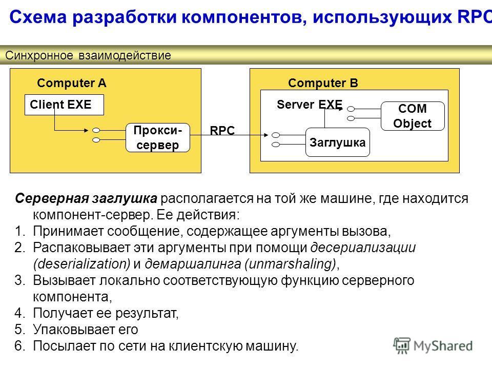 Схема разработки компонентов, использующих RPC Синхронное взаимодействие Серверная заглушка располагается на той же машине, где находится компонент-сервер. Ее действия: 1.Принимает сообщение, содержащее аргументы вызова, 2.Распаковывает эти аргументы