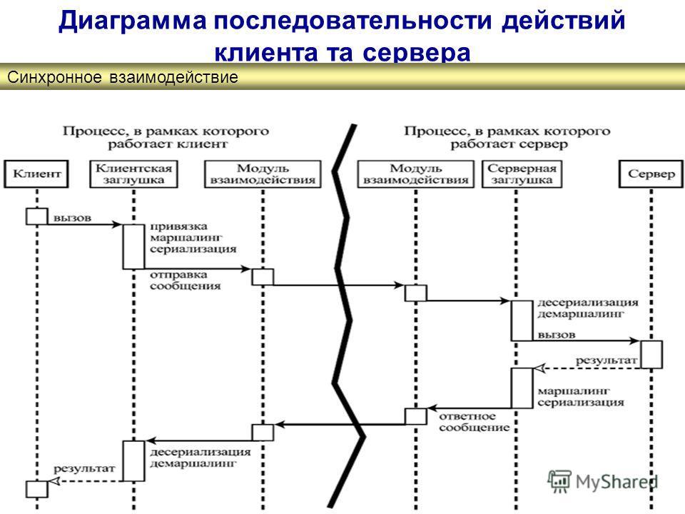 Диаграмма последовательности действий клиента та сервера Синхронное взаимодействие