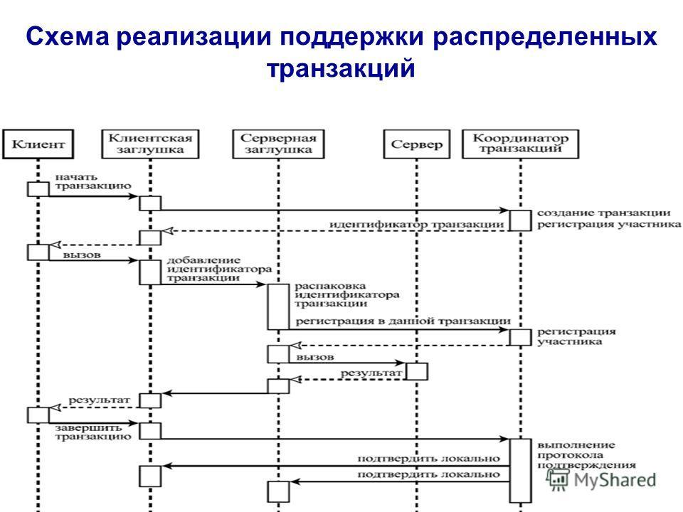 Схема реализации поддержки распределенных транзакций