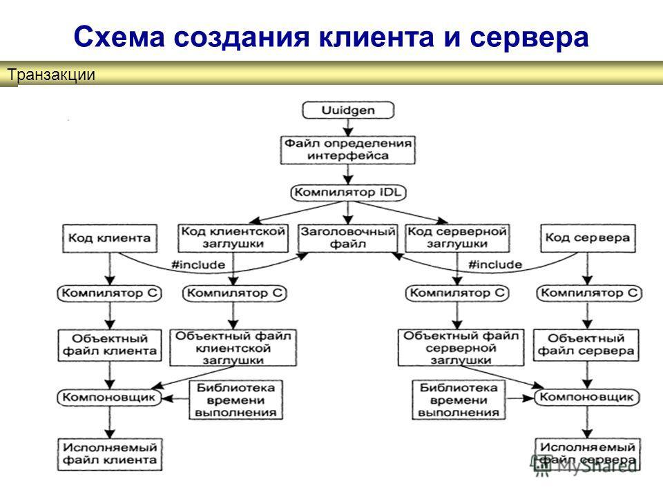 Схема создания клиента и сервера Транзакції Транзакции