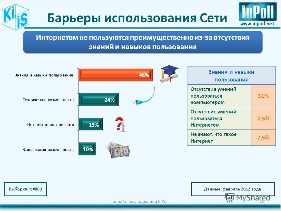 Барьеры использования Сети онлайн исследования InPoll10 Знания и навыки пользования Отсутствие умений пользоваться компьютером 31% Отсутствие умений пользоваться Интернетом 7,5% Не знают, что такое Интернет 7,5% Интернетом не пользуются преимуществен